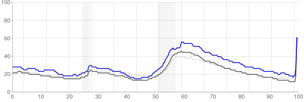 Homosassa Springs, Florida monthly unemployment rate chart